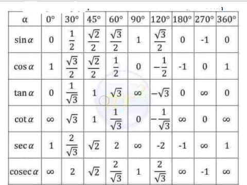 Trigonometry Short Tricks in Hindi PDF