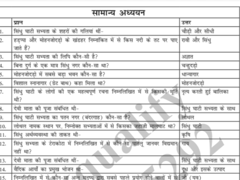 Gk Question Answer In Hindi PDF Download