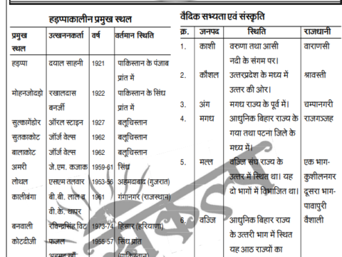 Indian History in Hindi Question
